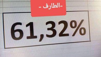 صورة الطارف / نسبة النجاح 61.32 بالمائة في امتحان شهادة البكالوريا دورة جوان 2021